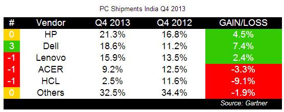 PC_shipments_q413_india